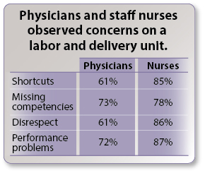 Physicians and staff nurses observed concerns on a labor and delivery unit.