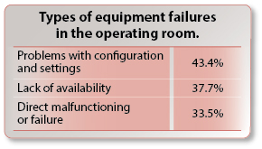 Types of equipment failures in the operating room.