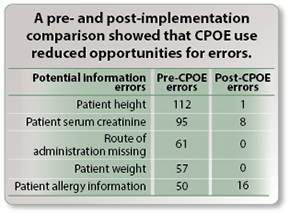 A pre- and post-implementation comparison showed that CPOE use reduced potential errors.