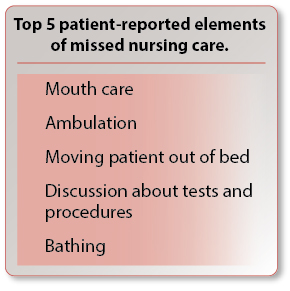 Top 5 patient-reported elements of missed nursing care.