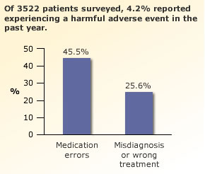 Of 3522 patients surveyed, 4.2% reported experiencing a harmful adverse event in the past year.