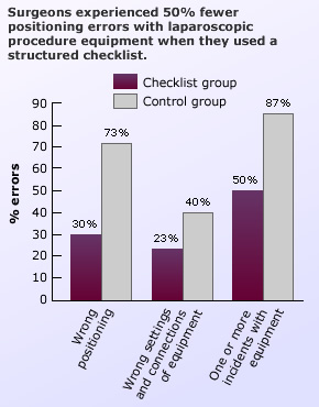 Surgeons experienced 50% fewer positioning errors with laparoscopic procedure equipment when they used a structured checklist.