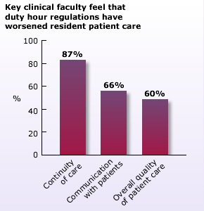 Key clinical faculty feel that duty hour regulations have worsened resident patient care (Continuity of care 87%, Communication with patients 66%, Overall quality of patient care 60%)