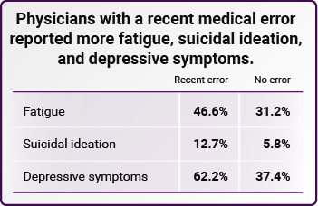 Physicians with a recent medical error reported more fatigue, suicidal ideation, and depressive symptoms.