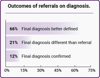 Outcomes of referrals on diagnosis.