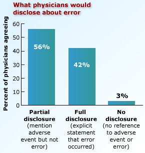 What physicians would disclose about error.  Partial disclosure (mention adverse event but not error) -- 56%. Full disclosure (explicit statement that error occurred -- 42%. No disclosure (no reference to adverse event or error) -- 3%.