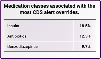 Medication classes associated with the most CDS alert overrides.