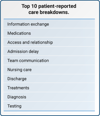 Top 10 patent-reported care breakdowns.
