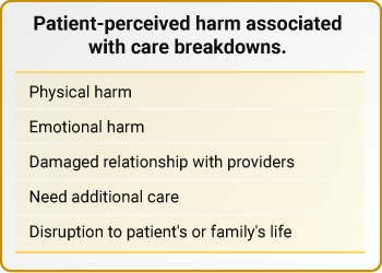 Patient-perceived harm associated with care breakdowns.