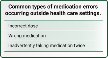 Common types of medication errors occurring outside health care settings.