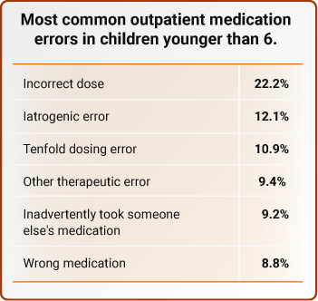 Most common outpatient medication errors in children younger than 6.