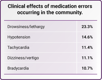 Clinical effects of medication errors occurring in the community.