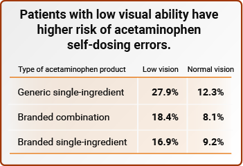 Patients with low visual ability have higher risk of acetaminophen self-dosing errors.