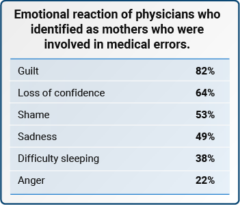 Emotional reaction of physicians who identified as mothers who were involved in medical errors.