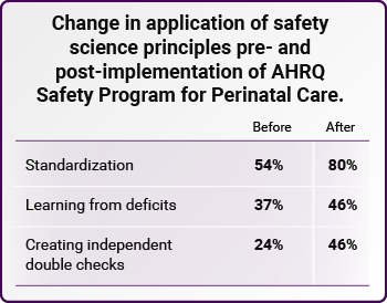 Change in application of safety science principles pre- and post-implementation of AHRQ Safety Program for Perinatal Care.